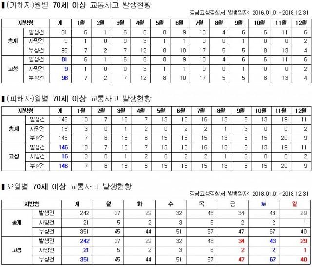 70세 이상 교통사고 발생현황(2016~2018).JPG