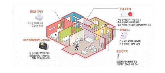 1-2 독거노인 장애인 응급안전안심서비스로 최신 ICT 기술을 적용한 차세대장비 보급.jpg