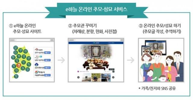 1-1 고성군 공설봉안당 온라인 성묘 실시-온라인 추모 흐름도.jpg
