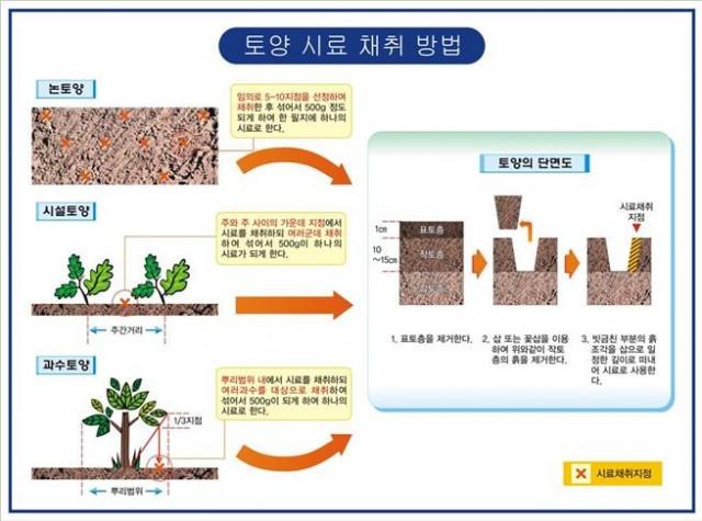 3-4 풍년농사의 시작은 토양검정부터-토양 시료 채취 방법.jpg