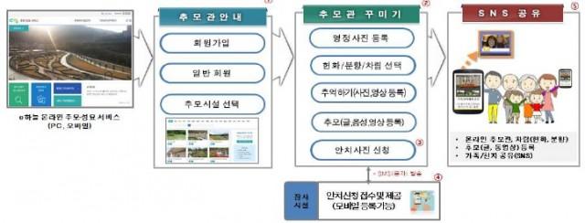 3-2 고성군 공설봉안당 온라인 성묘 실시-흐름도.jpg